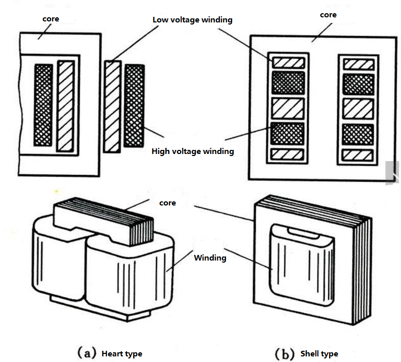 structural forms of transformers