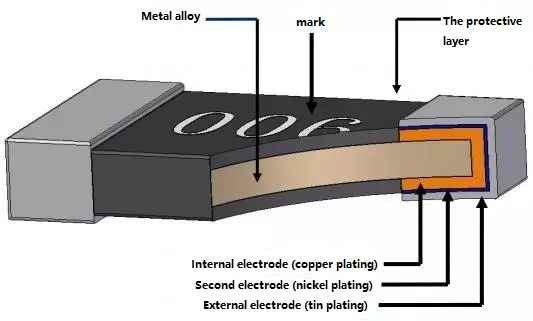 The structure of a chip resistor