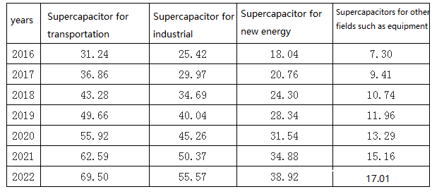 Forecast of the scale of China's supercapacitor subdivision products in 2016-2022