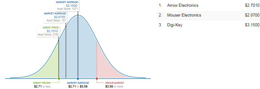 MC908QT2ACDWE   Market Price Analysis