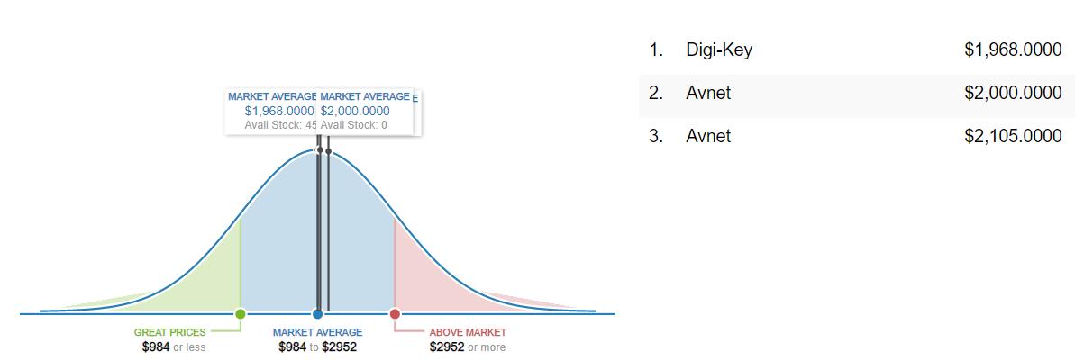 XC7Z045-2FFG676I Market Price Analysis