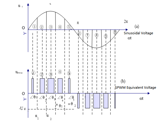 Figure 2-1 SPWM Voltage Equivalent Sinusoidal Voltage
