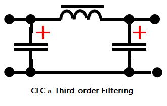 CLC π Third-order Filtering