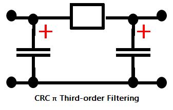 CRC π Third-order Filtering