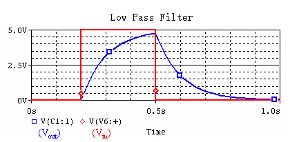 Low Pass Filter Bode Plot.png