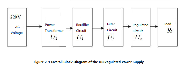 Figure 2-1 Overall Block Diagram of the DC Regulated Power Supply