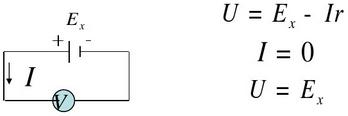 compensation method
