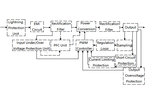 Figure 1. Block Diagram of Switching Power Supply Circuit