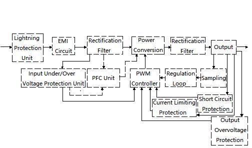 Block Diagram of Switching Power Supply Circuit