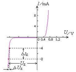Zener volt-ampere characteristic curve