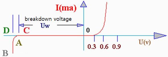 volt-ampere characteristic curve