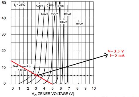 Zener Breakdown Characteristics (d)