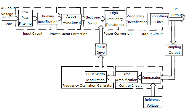Figure 2. Working Principle Block Diagram of Switching Power Supply