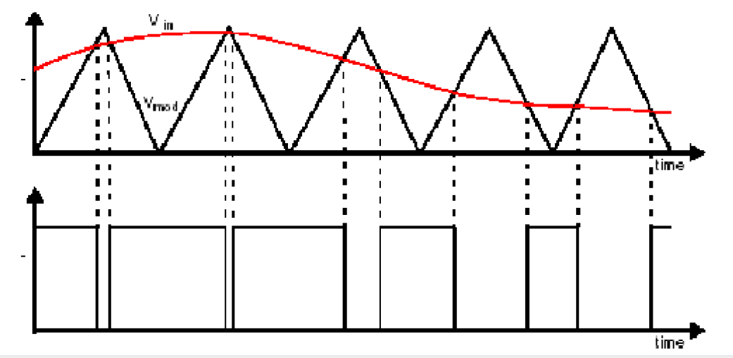 Figure 3.Working Principle Diagram of PWM