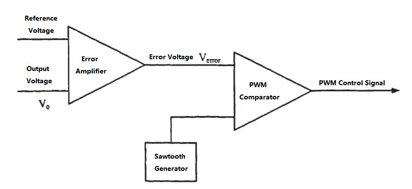 Figure 6. Principle of Voltage Mode PWM Control Technology