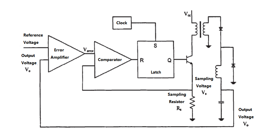 Figure 7. Working Principle of Current Mode PWM Control Technology
