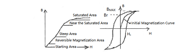Figure 10. Magnetization Curve and Hysteresis Loop of the Transformer Core