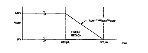 Figure 14. Linear Working Area of PWM