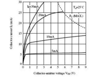 Figure 16. Relationship between Output Voltage and Current of PC817