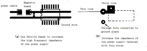 Application of Ferrite Beads in Decoupling Circuits
