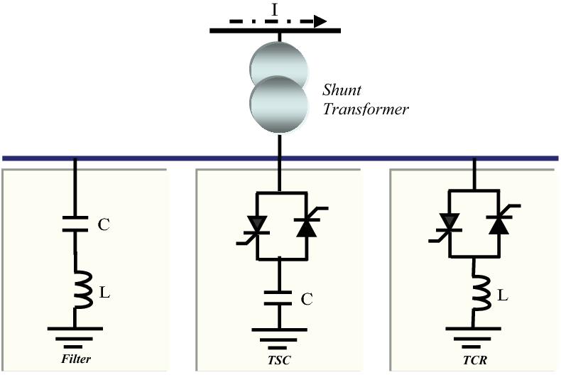 A Static Var Compensator-SVC