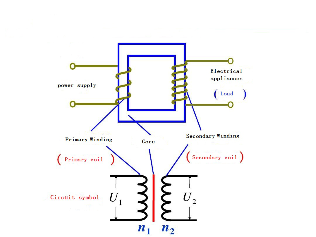 Basic structure of transformer