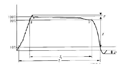 Waveform Parameters of 2ms Standard Square Wave