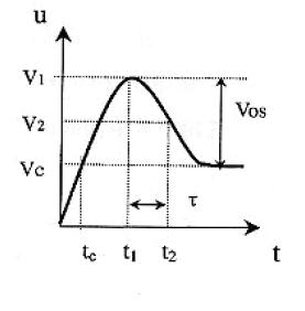 Varistor Response Time