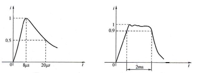Impulse Current Waveform Used in Test Varistor