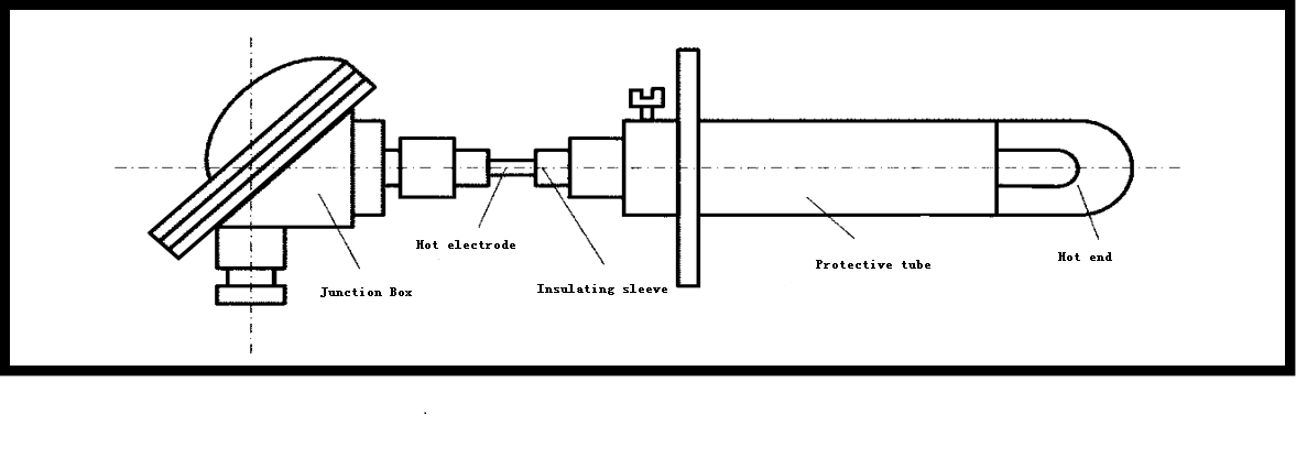 The Structure of Thermocouple