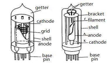 vacuum tube structure