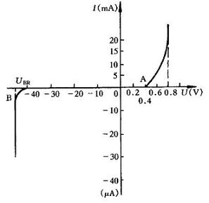 V-A curve diagram