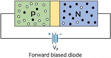 forward biased diode