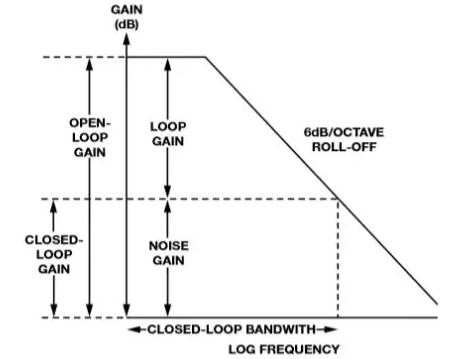 Closed-loop Frequency Response (voltage feedback amplifier)