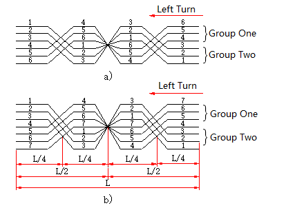Figure 2. 2-1-2 Transposition