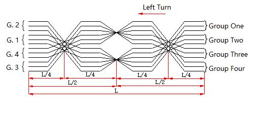 Figure 4. 4-2-4 Transposition