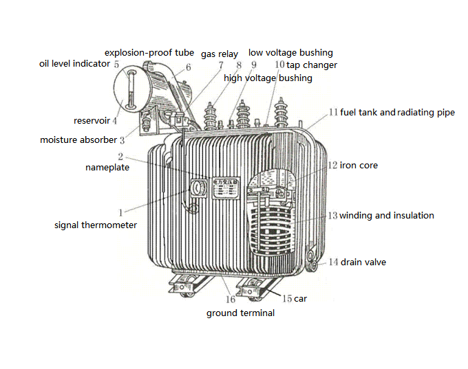 Figure 1. Structure of Three-phase Oil-immersed Power Transformer