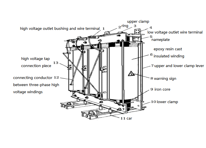 Figure 2. Three-phase Dry-type Power Transformer Insulated by Epoxy Resin Casting
