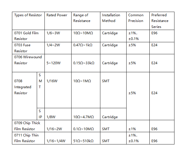 Figure 3. Rated Power and Resistance Range Selection Table