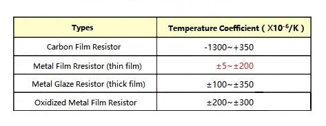 Figure 4. 不同材料电阻的TCR.jpg