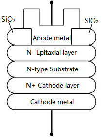 Schottky diode structure