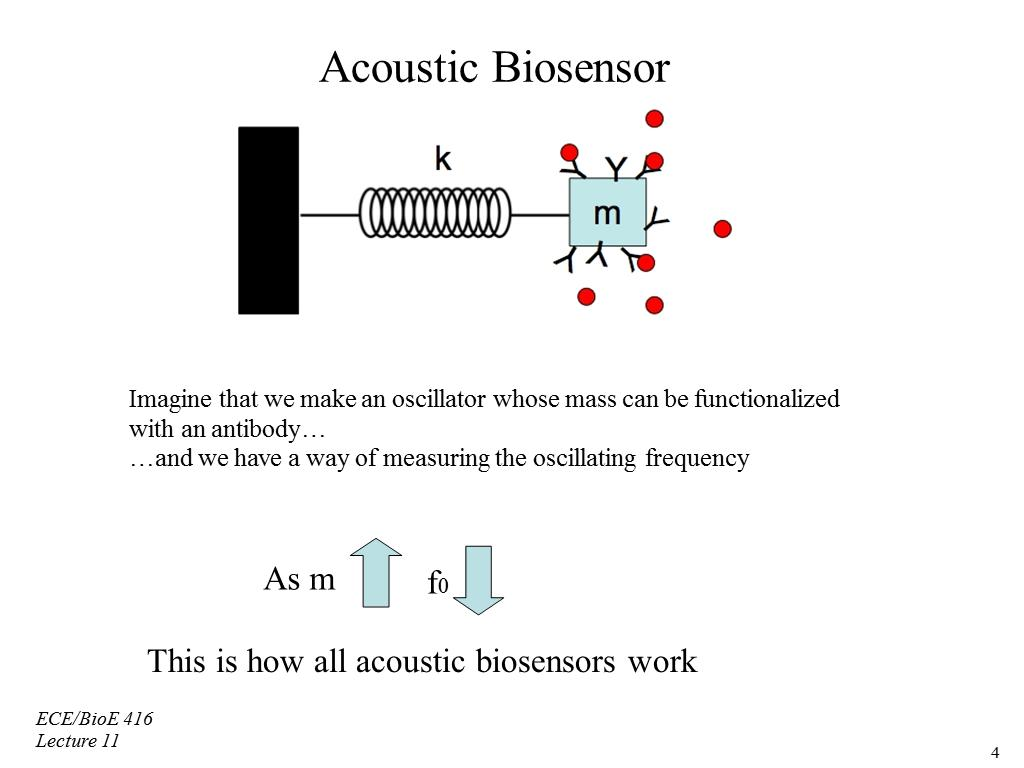 Acoustic biosensor