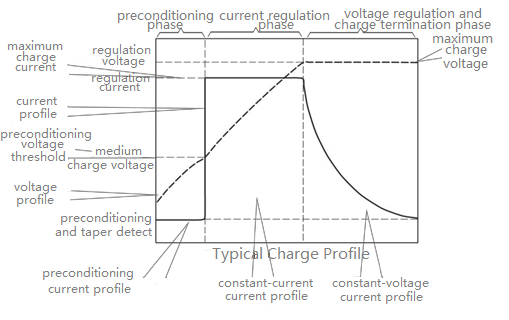 Typical Charge Profile