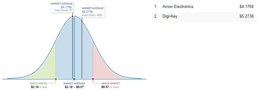 MT29F2G08ABAEAH4-IT:E Market Price Analysis