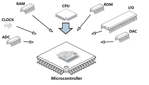 Basics of Microcontroller