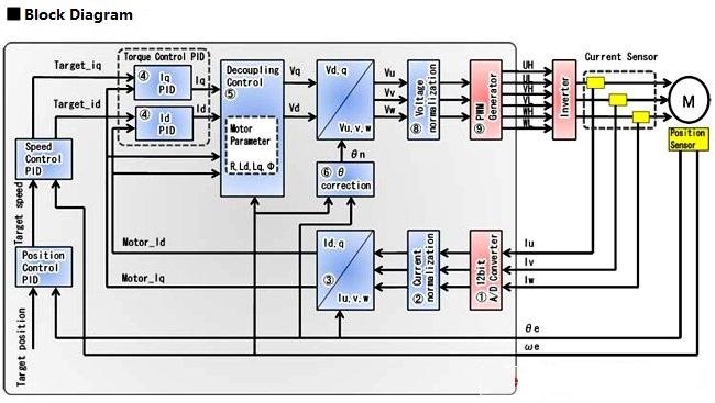 SCM Block Diagram
