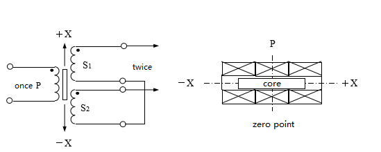 Figure 1. The Construction Principle of the Differential Transformer