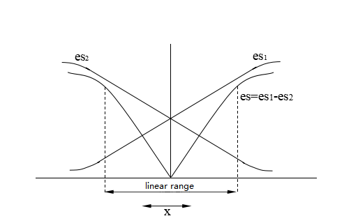 Figure 2. The Core Displacement — Output Relationship of Differential Transformer