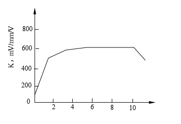 Figure 3. Relationship Between Excitation Frequency and Sensitivity of Differential Transformer