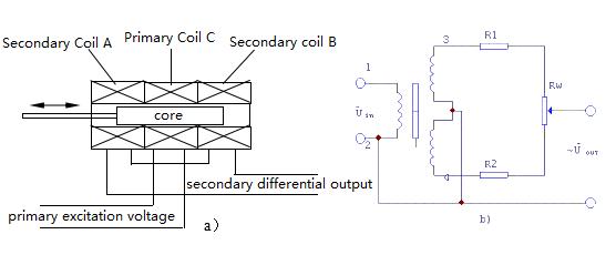 Figure 10. Schematic Diagram of the Differential Transformer